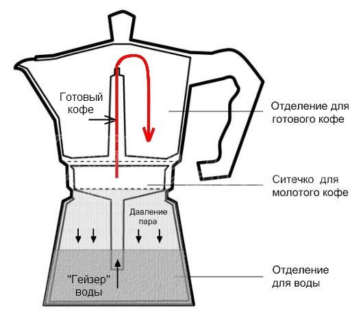 схема гейзерной кофеварки