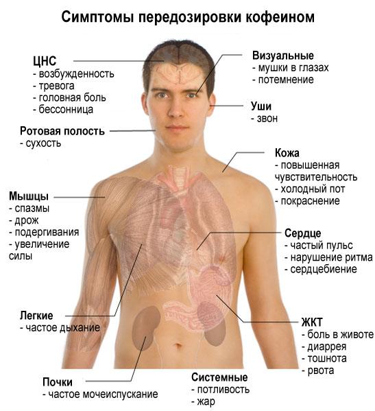 симптомы кофеинового отравления