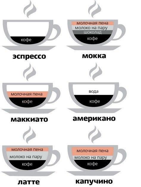 различия между кофейными напитками